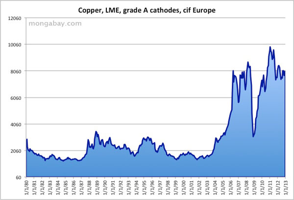 Price Of Copper 1980 2010 Chart