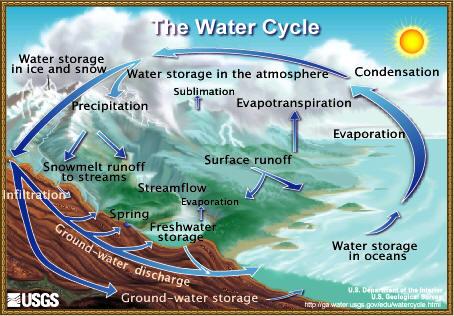 El ciclo del agua Fuente: Mongabay.com